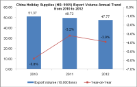 China Holiday Supplies (HS: 9505) Export Trend Analysis from 2010 to 2012