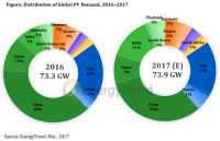 India to Overtake Japan as The World's Third Largest Solar Market in 2017, Expects Energytrend