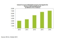 Packaged LEDs on Brink of General Lighting Take-Over 11 Oct 2013 Analysts at IHS