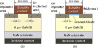 Vertical Gallium Nitride Schottky Diode Combining High Current/Breakdown