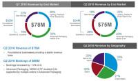 Veeco Grows Gross Margin Despite Revenue Falling 9% in Q2 to $75.3m