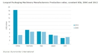 Global Packaging Machinery Production Value Stood at Around US$48 Billion in 2012
