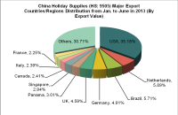 China Holiday Supplies (HS: 9505) Exports in 2013