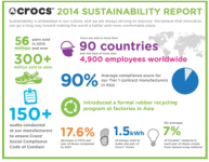 Crocs Released Its 2014 Sustainability Report Showing Progress