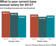 6th Annual Salary Survey Paint an Appealing Picture of Employment in Materials Handling