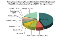 China Engineered Wood Flooring Export Trend Analysis from Jan. to Sep.