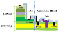 RPI Has Demonstrated What Is Reckoned to Be The First Monolithically Integrated Light