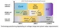Power Electronics Device Market to Reach $20bn This Year