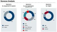 Aixtron's Revenue Grows 35% in Q3