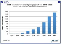 OLED Revenue Has Been Driven Mainly by Display Applications