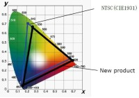 Sharp's New White-Light LED Has Increased Color Gamut