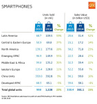 Smartphone Sales Increases to a Record $115bn in Fourth-Quarter 2014