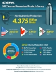 CSPA Has Released The Results of Its 2012 Aerosol Pressurized Products Survey