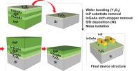 Indium Gallium Arsenide on Insulator Transistors with Buried Yttrium Oxide