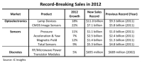 Seven O-S-D Product Categories and Device Groups Reached Record-High Sales in 2012