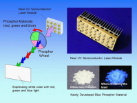 Panasonic Developed a Semiconductor White Light Source Capable of Outputting Luminous Flux