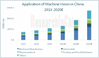 Global And China Machine Vision System Industry Report, 2016-2020 - ResearchInchina