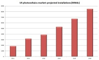 The US Increase in Deployments of Large-Scale Solar Photovoltaics in Q2 of 2012