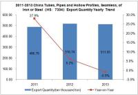 2011-2013 China Tubes, Pipes and Hollow Profiles, Seamless, of Iron or Steel Export Trend Analysis