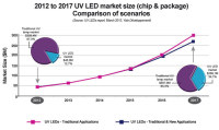 UV LED Market Presents New UV LED Applications and Associated Market Metrics