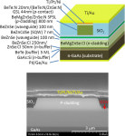 II-VI Semiconductor Green Laser Diode Achieves Lower Current Threshold
