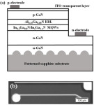 Indium Gallium Nitride Barriers Enhance LED Power And Efficiency