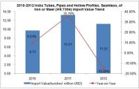 Import Trend Analysis of India Tubes, Pipes and Hollow Profiles, Seamless,of Iron or Steel