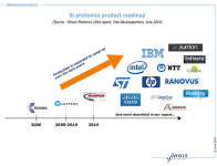 Market Drivers and Developments Are Converging to Ensure Silicon Photonics's Future