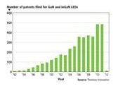 The Field of LEDs Is an Extremely Exciting One for Anyone with a Flair for Invention