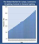 The Global Lighting Market Is Benefiting From a 'Perfect Storm'