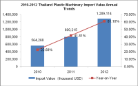 2010-2012 Thailand Plastic Machinery Import Situation