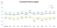 In August, The Consumer Price Index (CPI) Went up by 2.6 Percent Year-on-Year