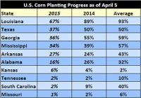 Corn Belt Planting Window Closing for 10 More Days