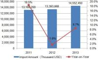 2011-2013 Russian Federation Medicine Impors Statistics