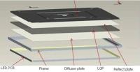 Steps to Assemble LED Panel Light