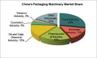 Packaging Machinery Industry Analysis Report