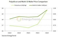 Solar Booms Again Despite European Uncertainty