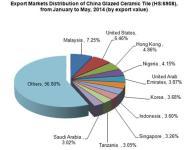 Glazed Ceramic Tile Industry Analysis
