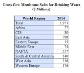 Municipal Drinking Water Plants Around The World Will Spend Just Under $2 Billion