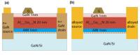Reducing Current Leakage in Aluminium Gallium Nitride Transistors on Silicon
