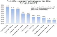 Product Mix of American Furniture Imported from China