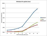 Windows 8's Uptake Pace Slowed in February for The Third Straight Month