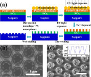 Researchers in China Have Been Developing Nanopatterned-Sapphire Substrates