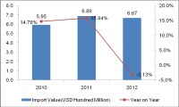 South Korea Beauty Equipment Industry Import and Export Situation from 2010 to 2012