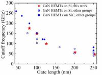 Germany Developed GaN HEMTs on Sic Layers on Silicon Wafers