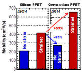 IMEC Has Been Developing Germanium(GE)P-Channel Devices