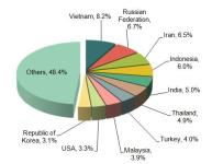 China Plastic Machinery Industry Major Export Countries/Regions
