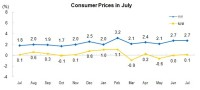 In July, The Consumer Price Index (CPI) Went up by 2.7 Percent Year-on-Year