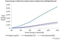 Efficient Power Electronics Rapidly Developed