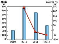 MOCVD Tools for GaN LED Manufacture Will Ship in 2012 Than Last Year